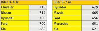 PÅ BUNN: De fem dårligste bilmerkene vurdert av sine egne eiere i bladet Motors undersøkelse AutoIndex.