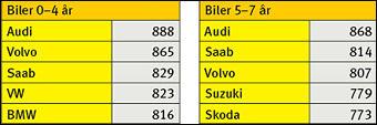 PÅ TOPP: Dette er de fem beste bilmerkene i Motors bileierundersøkelse AutoIndex.