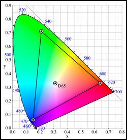 Adobe RGB-fargerommet dekker en vesentlig større del enn sRGB av det samme totale fargeutvalget. (Ill.: Wikipedia)
