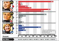 KrF- og Venstre-velgere satser på Jens