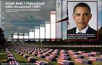 Dødsboom under Obamas ledelse