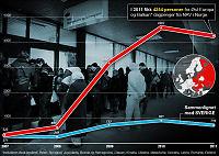 Dagpenge-boom for østeuropeere i Norge