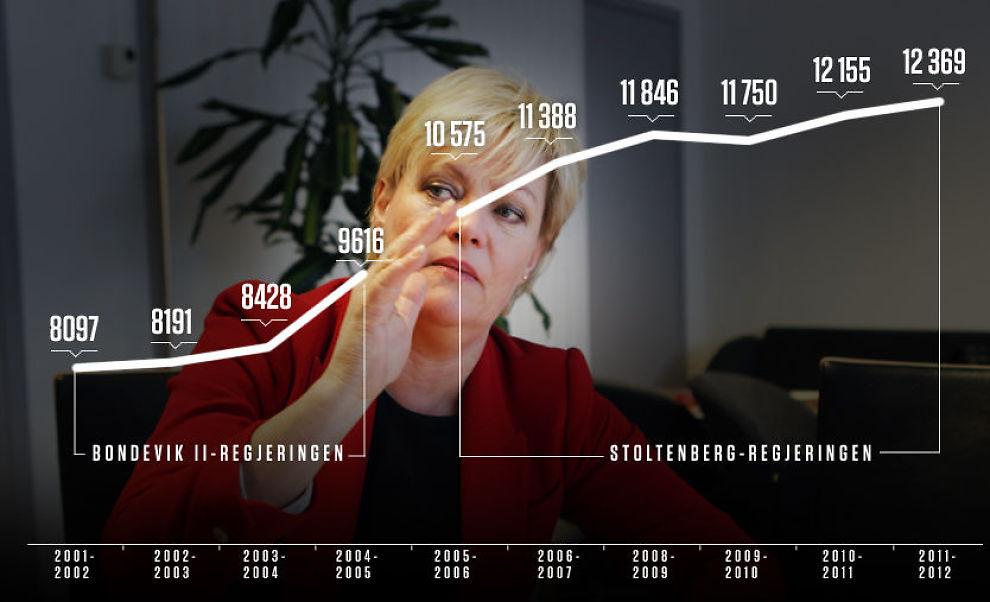 PRIVATSKOLE-SJEF: Kunnskapsminister Kristin Halvorsen tillater stadig flere elever å begynne på private videregående skoler, samtidig som hun anklager Høyre for å ha stått for en storstilt privatisering av skolen. Foto: Foto/Grafikk: Nils Bjåland/Simen Grytøyr