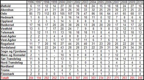 STATISTIKKEN: En oversikt over overdosedødsfall på landsbasis de siste årene. Tallene er fra Statistisk Sentralbyrå. Foto: Skjermdump