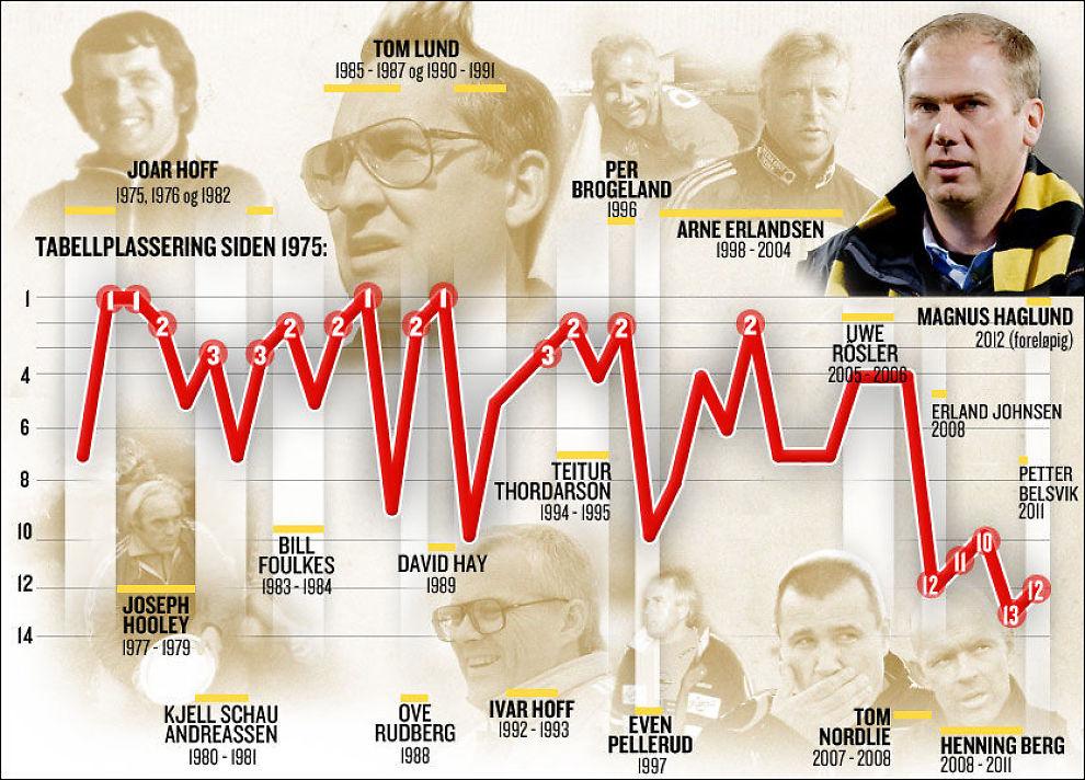 38 ÅR I TOPPEN: Denne grafikken viser LSKs tabellplasseringer i den øverste divisjonen siden opprykket i 1974 - og alle trenerne i denne perioden. Foto: Grafikk: Tom Byermoen