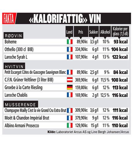kalorier i vin