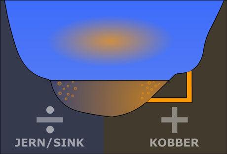 BATTERITEORIEN: Elva Hesja får tilført svovelsyre (gult) fra en nedlagt gruve. Dermed blir den elektrisk ledende, som elektrolytten i et batteri. De to dalsidene virker som polene, med positiv og negativ ladning. Kjemiske reaksjoner mellom polene og elektrolytten får svovelgass til å boble opp av elva, og danne elektrisk ladede skyer i kontakt med fuktigheten i lufta, ifølge hypotesen til den italienske ingeniøren Jader Monari. Figur: Arnfinn Christensen, forskning.no, etter original i New Scientist