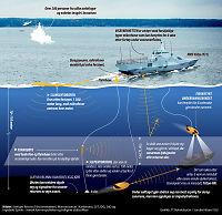 Ubåtmysteriet: Skal ha fanget opp signaler