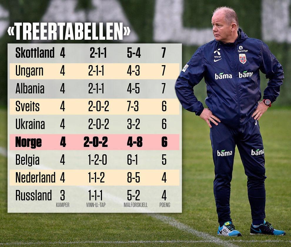 <p>TREER: Landslagssjef Per-Mathias Høgmo på treningsfeltet i Marbella før oppgjøret mot Kroatia. Treertabellen viser lagene som ligger som nummer tre i sine grupper i EM-kvaliken. Den beste treeren går til EM, det åtte andre må spille playoff.<br/></p>
