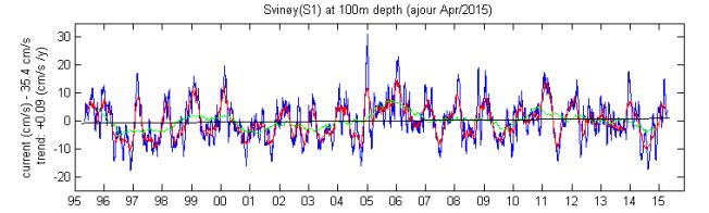 <p>DET GÅR OPP - OG NED: Denne grafen viser hastigheten på Golfstrømmen utenfor Måløy. Den er høyest om sommeren, og svinger en del fra år til år. Men over 20 år er den dørgende stabil.<br/></p>