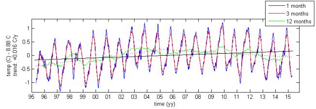 <p>BLE VARMERE - OG KALD IGJEN: Den gule linjen i denne grafen viser hvordan årstempereturen i Golfstrømmen varierte. Den steg fra 1995 til 2005 med nesten en hel grad, og har siden gått ned igjen på 1995-nivå. Snitt-temperaturen er på hele 8,9 grader å 100 meters dyp.<br/></p>