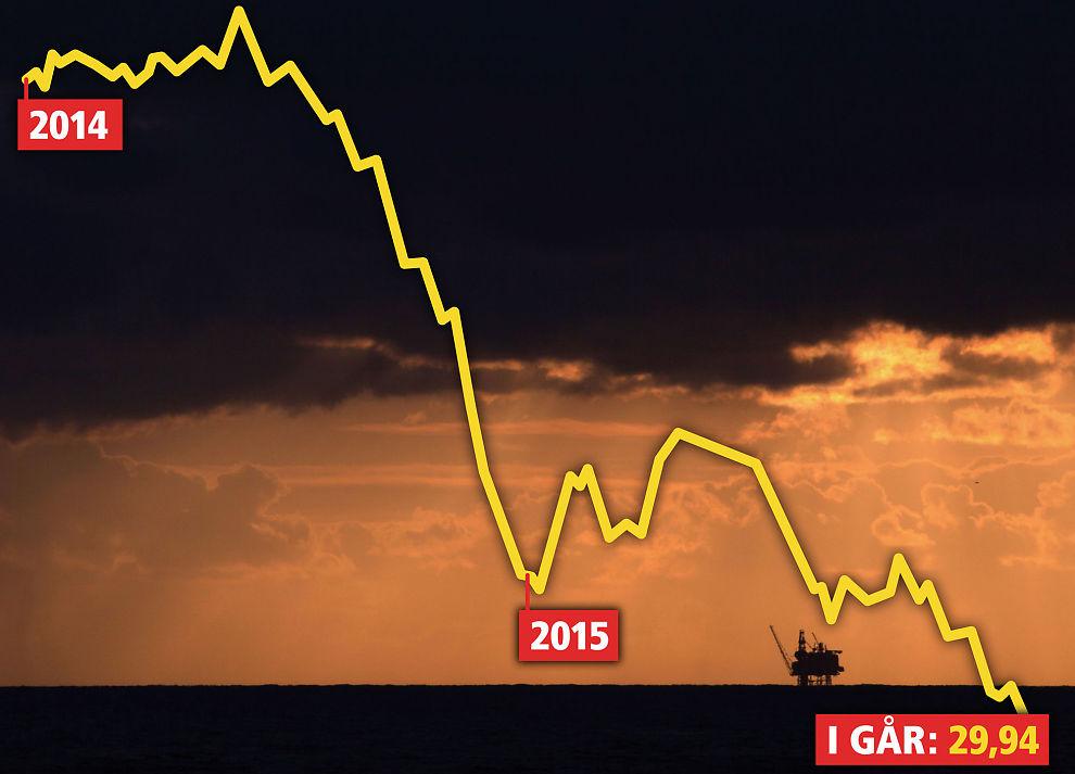 <p>SOM EN STEIN: Oljeprisen har falt betraktelig de siste halvannet året.</p>