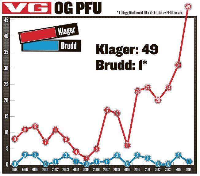 <p>VG ble klaget inn til PFU 49 ganger i 2015. Det endte med ett brudd.</p>