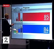 BRØT LOVEN: Pål T. Jørgensen og TV 2 publiserte valgdagsmålingen klokken 19.53 mandag. Sju minutter før fristen. Foto: TV 2