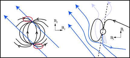 Solen sender en vind av ladede partikler mot jordas magnetfelt. Når solens magnetfelt er rettet nordover og møter jordas magnetfelt oppstår en spleising av solens og jordas magnetfelt. Dette gir solvindpartiklene direkte adgang til jordas øvre atmosfære. Når trykket på solvinden er relativt stort vil disse partiklene skape en sterk lysflekk, det såkalte cusp-nordlyset som oppstår på både den nordlige og sørlige halvkule samtidig. Foto: UiB