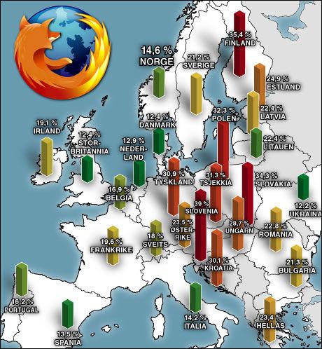 VOKSER: Mange europeiske land har tatt den alternative nettleseren til sitt hjerte. Kartet er basert på tall fra Xiti Monitor. Foto: Grafikk: Tom Byermoen