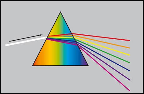 Når «hvitt lys» treffer et prisme, brytes det opp i de forskjellige fargene som det hvite lyset egentlig består av, ved at lysbrytningsvinkelen for de respektive fargene er forskjellig. Det er det samme som skjer når lyset fra sola treffer regndråper og danner en regnbue. Foto: PC World