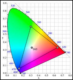 sRGB-fargerommet kan sies å være et forholdsvis lite «rom» som likevel gir oss såpass mange fargenyanser at vi er fornøyd. (Ill.: Wikipedia)