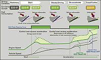 Øko-gasspedal skal redusere forbruket