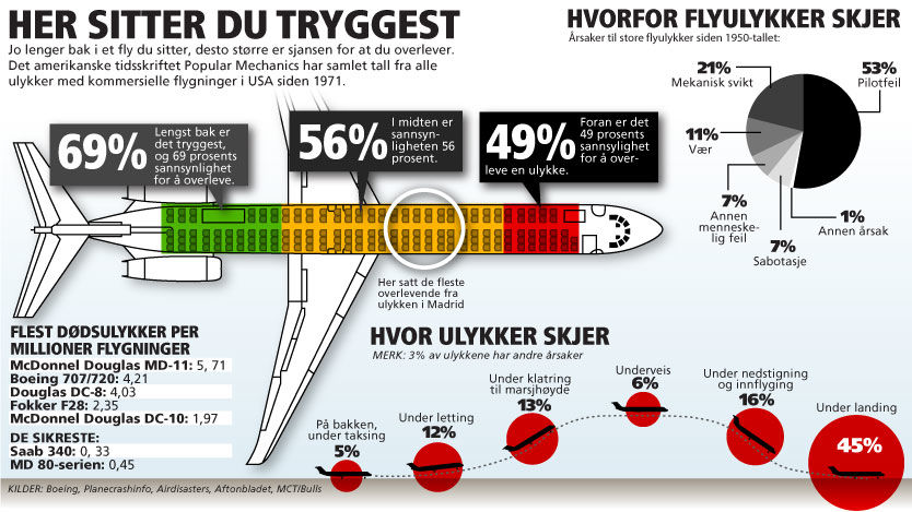 Bilderesultat for sikreste seter i fly