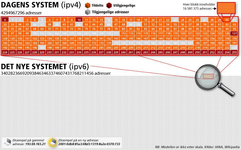 NOK: Når det gamle systemet med IP-adresser er fylt opp, har det ikke skrapet i kapasiteten på det nye systemet. Foto: Grafikk: Tom Byermoen