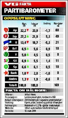 Grafikk: VG Fakta