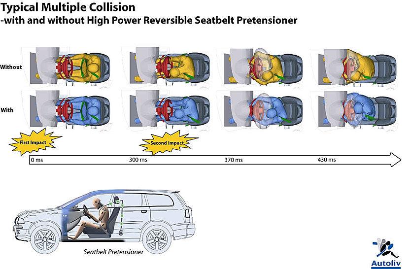 STRAMMER RASKERE: Det pneumatiske systemet (trykkluft) kan reagere lynraskt i en situasjon der den første kollisjonen kanskje ikke er så hard at de løser ut kollisjonsputen. Innen krasj nummer to inntreffer, greier trykkluftsbeltet som drar med en kraft på 300 newton å trekke til igjen, slik at personen blir sittende riktig og får en riktig bevegelse for optimal beskyttelse av kollisjonsputen. Risikoen for skader reduseres betraktelig, mener Autoliv. Foto: Autoliv