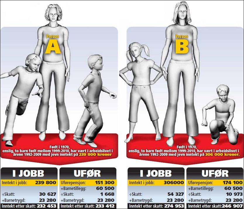 TAPER PÅ Å JOBBE: Person A og Bs inntekt er hentet fra minstelønnssatsene i kommuner fra Teknisk beregningsutvalg for 2010. Beregningene av uføreinntekt er gjort av NAV. Skatteberegningen er gjort ved hjelp av Skatteetatens skattekalkulator for 2010. Kun inntekt, skatt og barnetrygd er regnet inn, gjeld, formue og finansinntekter er holdt utenfor.