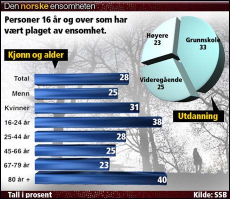 RAMMER ALLE: Grafikken viser tall fra Levekårsundersøkelsen 2008. Foto: Scanpix, Grafikk/Kenneth Lauveng Foto: