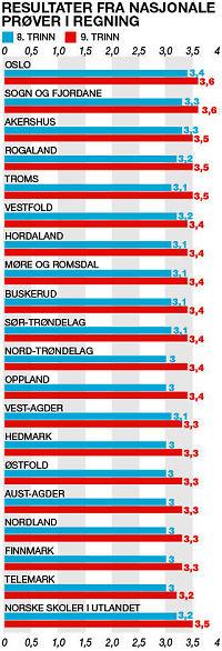 Oslo-elevene regner best