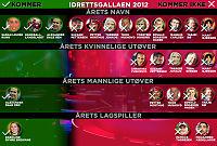 Sjekk dette mannefallet til Idrettsgallaen 2012