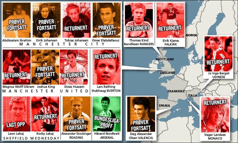 VANSKELIG Slik har det gått med spillerne som var i utlandet i 2009. Ti har returnert, seks prøver fortsatt og én har lyktes. Det er vanskelig å lykkes som ung spiller i utlandet. GRAFIKK: Tom Byermoen