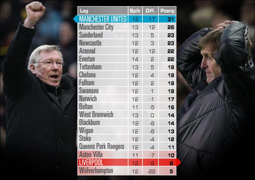 23 POENG: Alex Ferguson har grunn til å juble for resultatene i 2012, det har ikke Kenny Dalglish. Dette er tabellen fra 1. januar 2012 og til i dag. Den viser at Liverpool så langt har tapt 23 poeng til Manchester United. Grafikk: Tom Byermoen