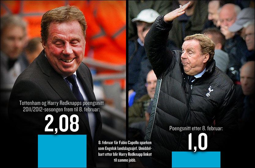 FORMSVIKT: Tottenham hadde et godt grep om tredjeplassen frem til Fabio Capello fikk sparken som landslagssjef og Harry Redknapp ble linket til den ledige jobben. Foto: Grafikk: Tom Byermoen