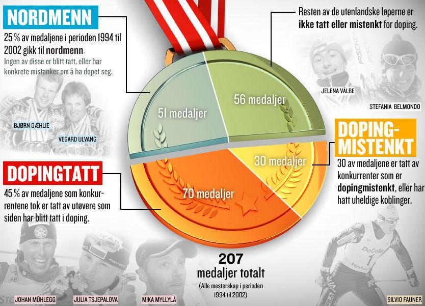 NORSK POENGFANGST: Norge utøvere vant 25 prosent av alle medaljer i VM og OL mellom 1994 og 2002. Ingen av dem er dopingtatt. Det er derimot mange av konkurrentene, som denne grafikken viser. Tallet 45 prosent er regnet ut fra de resterende medaljene - uten Norges fangst. Foto: Grafikk: Tom Byermoen, VG Nett