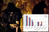 Unik rapport: Nær 9000 rusavhengige startet i behandling i 2011