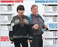 Stortingsvalget 2013: Drysser millioner over partiene