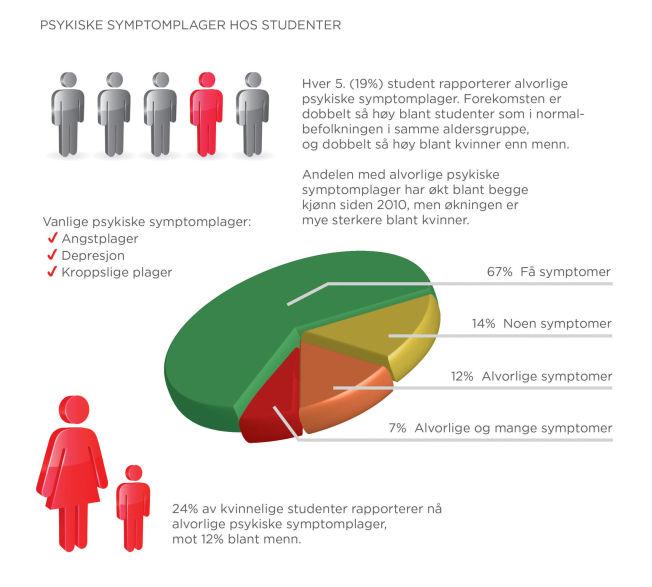<p>UNDERSØKELSEN: Figuren over oppsummerer noen av hovedfunnene i den såkalte Shot-undersøkelsen (Studentenes helse og trivselsundersøkelse) for 2014. Over 13 600 studenter har deltatt i undersøkelsen, som er gjennomført på oppdrag fra Samskipnadene i Oslo, Bergen og Trondheim.</p>