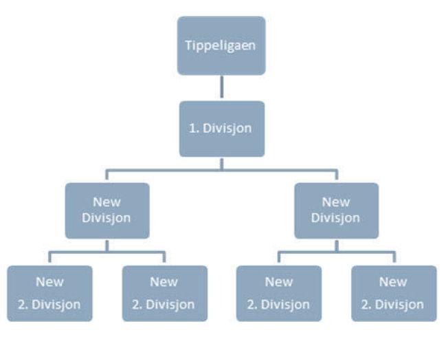 NYTT SERIEOPPSETT? Slik kan den nye strukturen i det norske ligasystemet se ut.