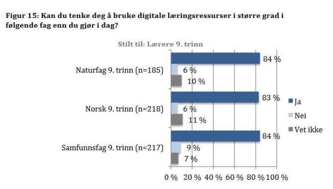 <p>Kilde: Rapport fra kartleggingen av digitale læringsressurser, Senter for IKT i utdanningen</p>
