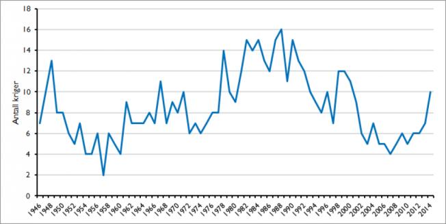 Figuren viser antall kriger 1946-2014, hvor de nyeste tallene fra konfliktprosjektet ved Uppsala universitet er lagt inn.