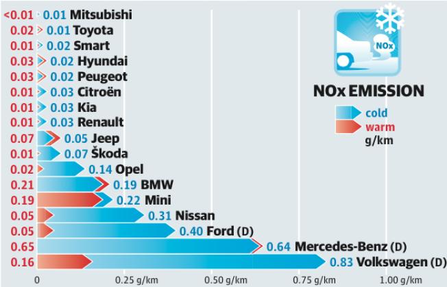 <p>SKILLER SEG UT: Denne grafen viser utslippet av NOx i laboratorium hos VTT Technical Research Center i Helsingfors. Testen er kjørt etter EU-syklusen, men i syv kuldegrader i stedet for i over 20 varmegrader som er kravet i EU-testen. Røde tall viser NOx med varm motor og blå tall med kald motor. Dieselbiler er merket med (D).<br/></p> <p>Kilde: MOTOR/NAF og Tekniikan Maillma</p>
