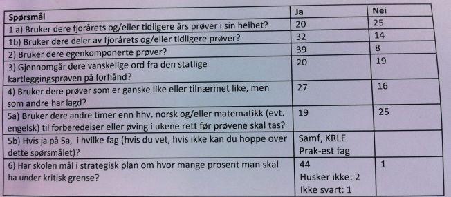 <p>SPØRSMÅLENE: Faksimile av spørsmålene til de plasstillitsvalgte lærerne i Oslos skoler.<br/></p>
