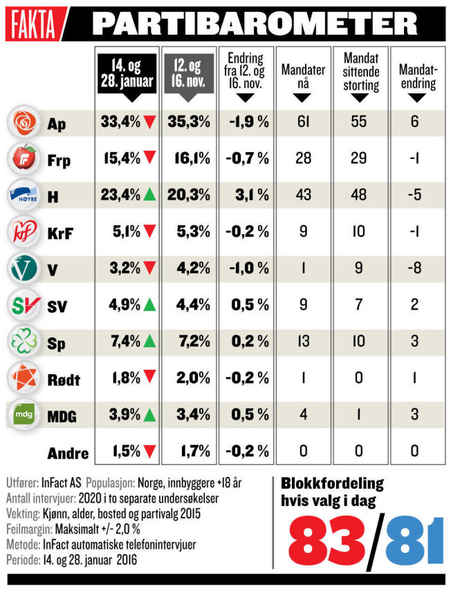 <p>RØD OG BLÅ BLOKK: Rød blokk er de tidligere regjeringspartiene Ap, SV og Sp. Blå blokk er dagens regjeringspartier Høyre og Frp, samt samarbeidspartiene KrF og Venstre.</p>
