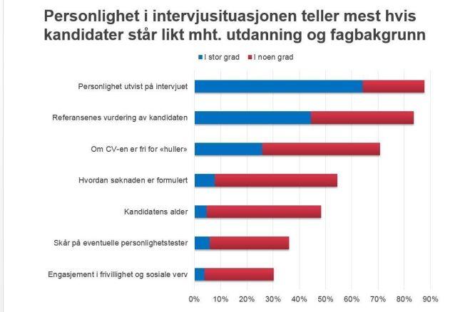 <p>ALDER IKKE SÅ VIKTIG: Alder betyr ikke så mye som mange kanskje tror, ifølge NHOs kompetansebarometer om hva som teller mest dersom jobbkandidater står noenlunde likt i kompetanse og jobberfaring.</p>