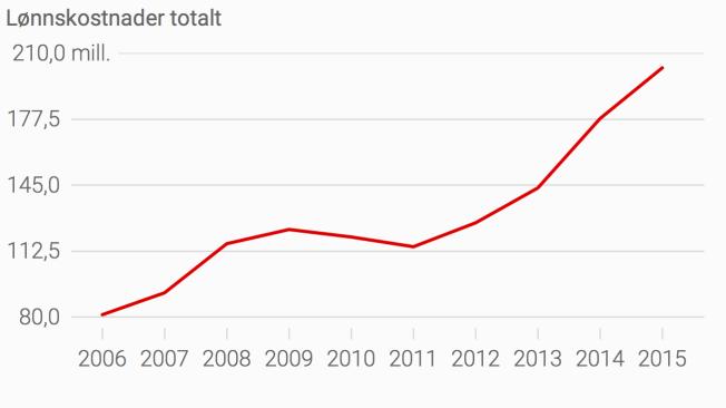 <p>LØNNSVEKST: Denne grafen viser hvordan NFF-konsernets totale lønnskostnader har utviklet seg.</p>