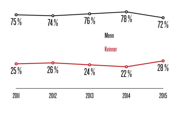 <p><i>Kvinneandel på VGs kilder 2011-2015</i><br/></p>