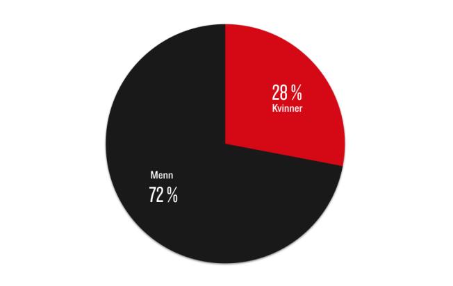 <p><i>Fordelingen mellom menn og kvinner som kilder i VGs saker i 2014</i></p> <p><i><br/></i></p>