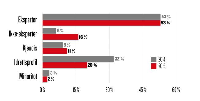 <p>VGs kilder i 2015, basert på kategori</p>
