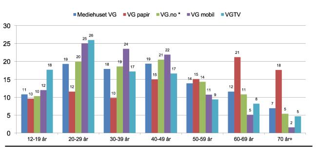 """<p>Daglig dekning - aldersfordeling. Kilde:<span style=""""line-height: 1.5em;"""">Kilde: TNS Gallup, Forbruker & Media 2015/2. Spørsmål: «Var du innom VG.no på internett i går?»</span></p>"""